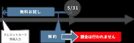 図鑑.jpのお試しキャンペーン